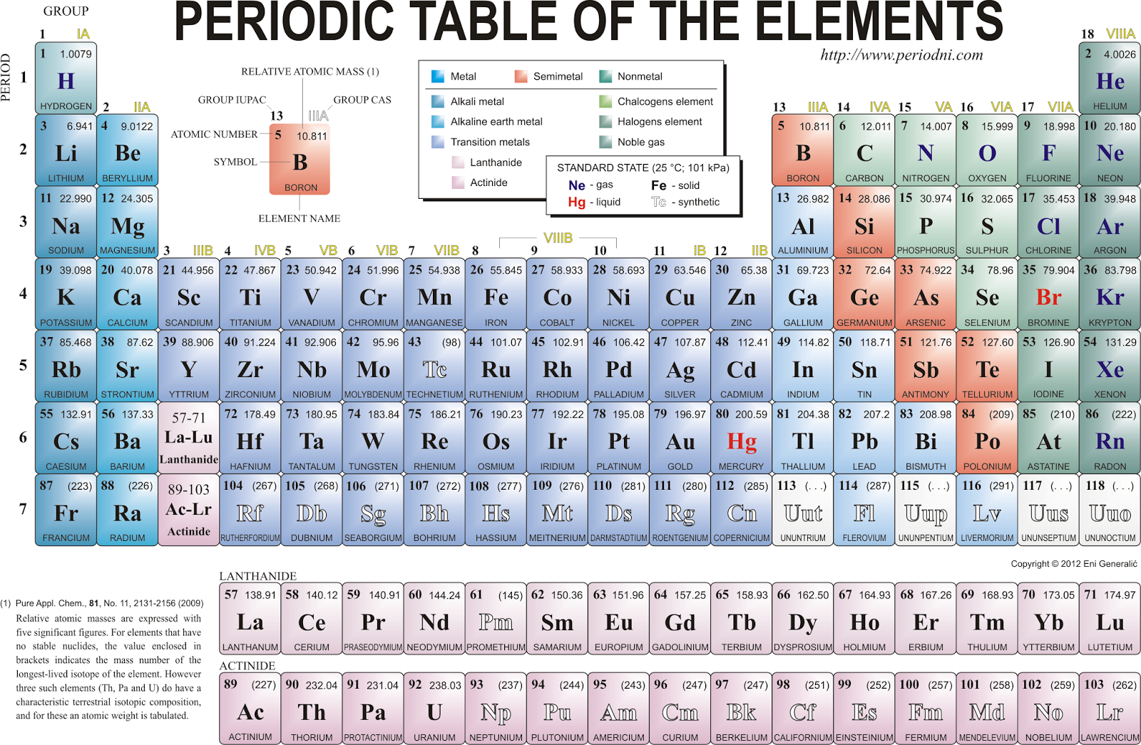 Science made easy learning periodic table tips tricks a periodic table is divided into groups columns where elements with each group behave similarly while bonding with other elements and periods rows gamestrikefo Image collections
