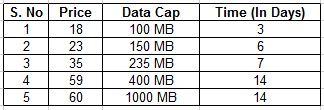Airtel 2G GPRS Plans chart