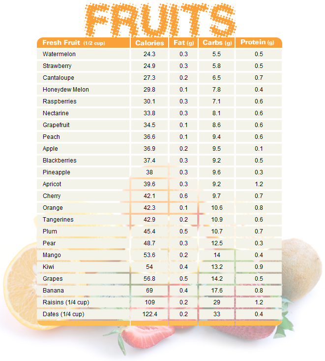 protein chart hd image: Fruit chart comparing calories fat carbs and protein health