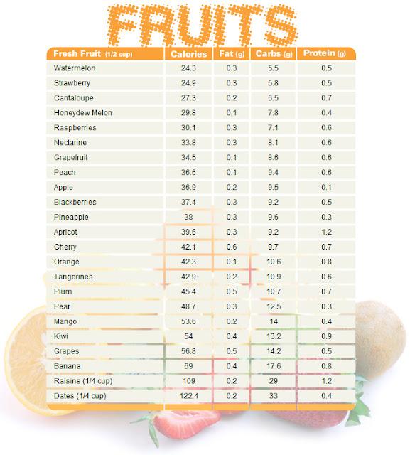 No sugar low calorie recipes