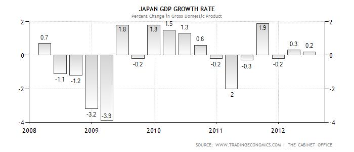 Trading economics japan gdp growth