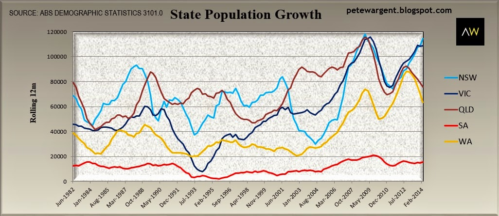 State population growth