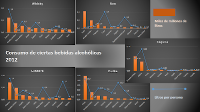 Consumption of spirits in 2012