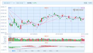 中国株コバンザメ投資 香港ハンセン指数20151202
