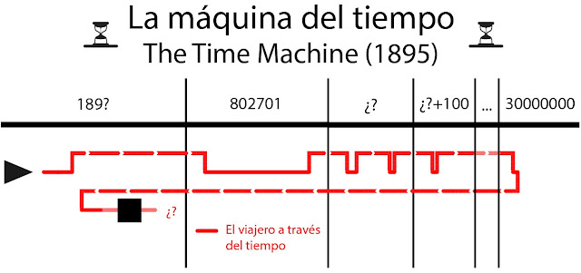 viajes en el tiempo, libro, película, mejores, time line, explicación, time travel, film, book, Efecto Mariposa, Regreso al futuro, Predestination, Retroceso, Fin de la eternindad, Asimov, futurama, interstellar, 12 monos