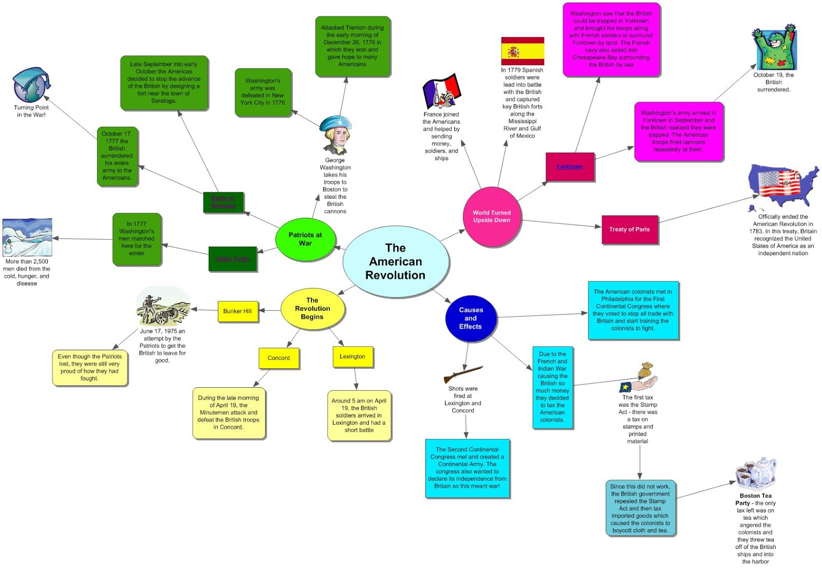 i have attached my concept map so that my classmates have a chance to see it hope you enjoy