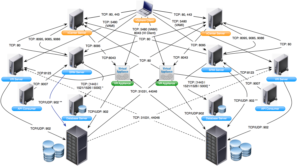 virtualpatel pot com  vmware network ports diagrams  vsphere     hany michael has contributed towards developing the diagram which is documented under kb    he also blogged about various other diagrams on his blog