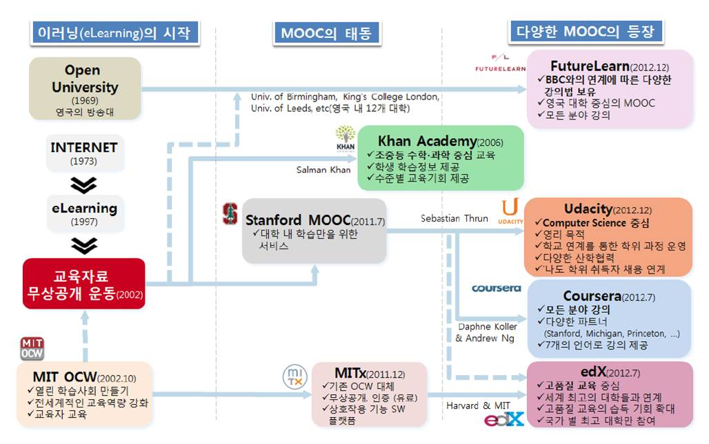 machine learning mooc