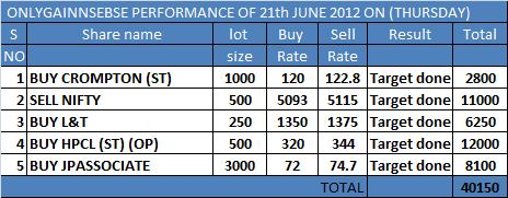 ONLYGAIN PERFORMANCE OF 21TH JUNE 2012 ON (THURSDAY)