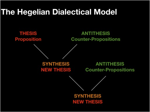 dialectic in regards to thesis antithesis and synthesis The formula, thesis-antithesis-synthesis, does not explain why the thesis requires an antithesis however, the formula, abstract-negative-concrete, suggests a flaw, or perhaps an incompleteness, in any initial thesis—it is too abstract and lacks the negative of trial, error, and experience.