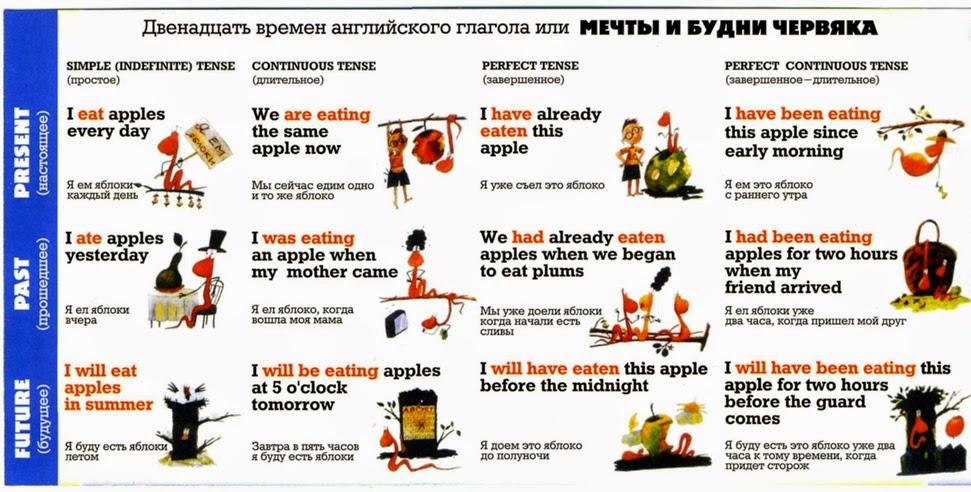 В чем особенность английского глагола