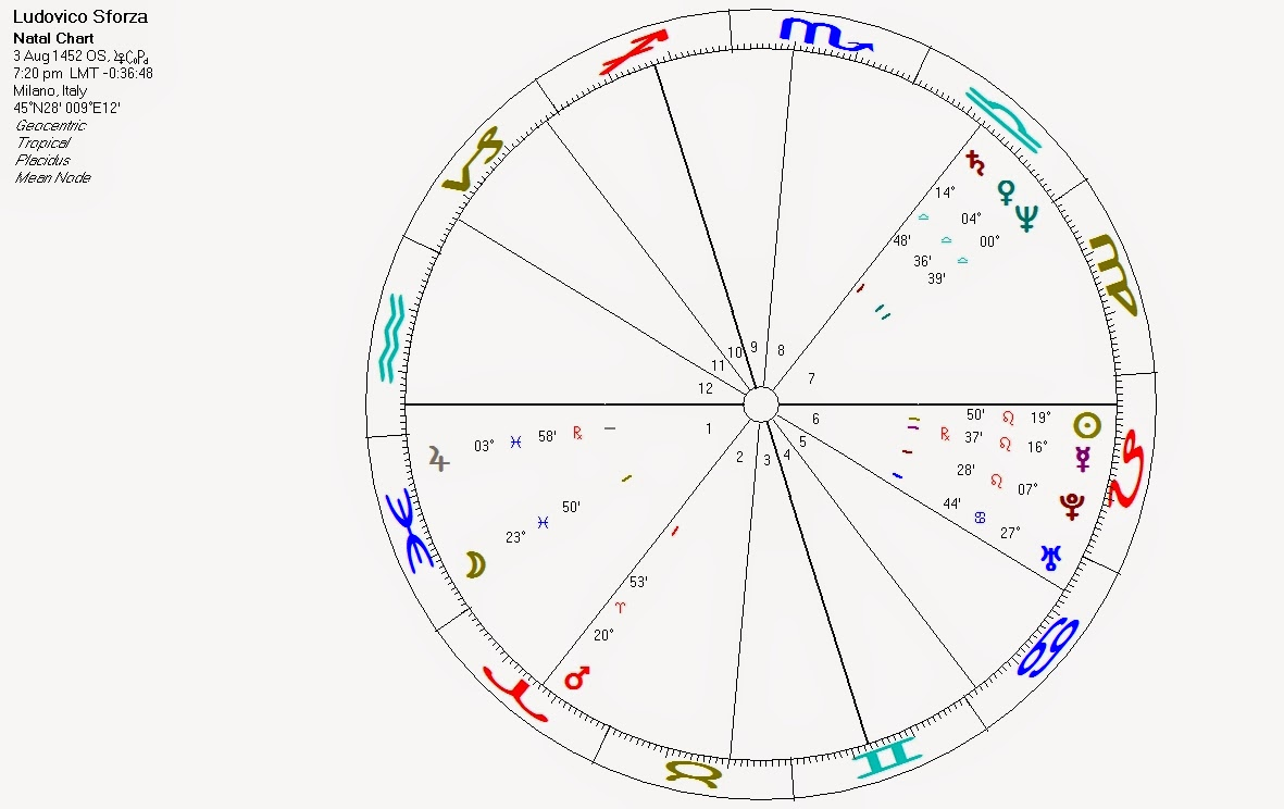 Science astrology what is a patronage made of the da vincis science astrology geenschuldenfo Images