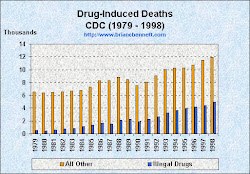 Deaths caused by substances