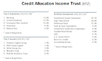 BlackRock Credit Allocation Income fund