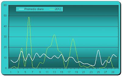 Pluviometría diaria Abril 2012