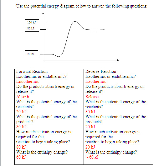 Parkside Chemistry Potential Energy Diagrams