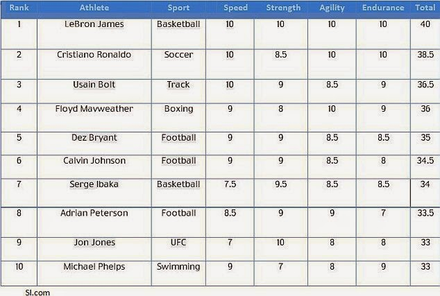 LeBron beats Ronaldo and Usain Bolt