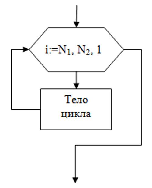 Вложенные циклы. 1) Блок-схема