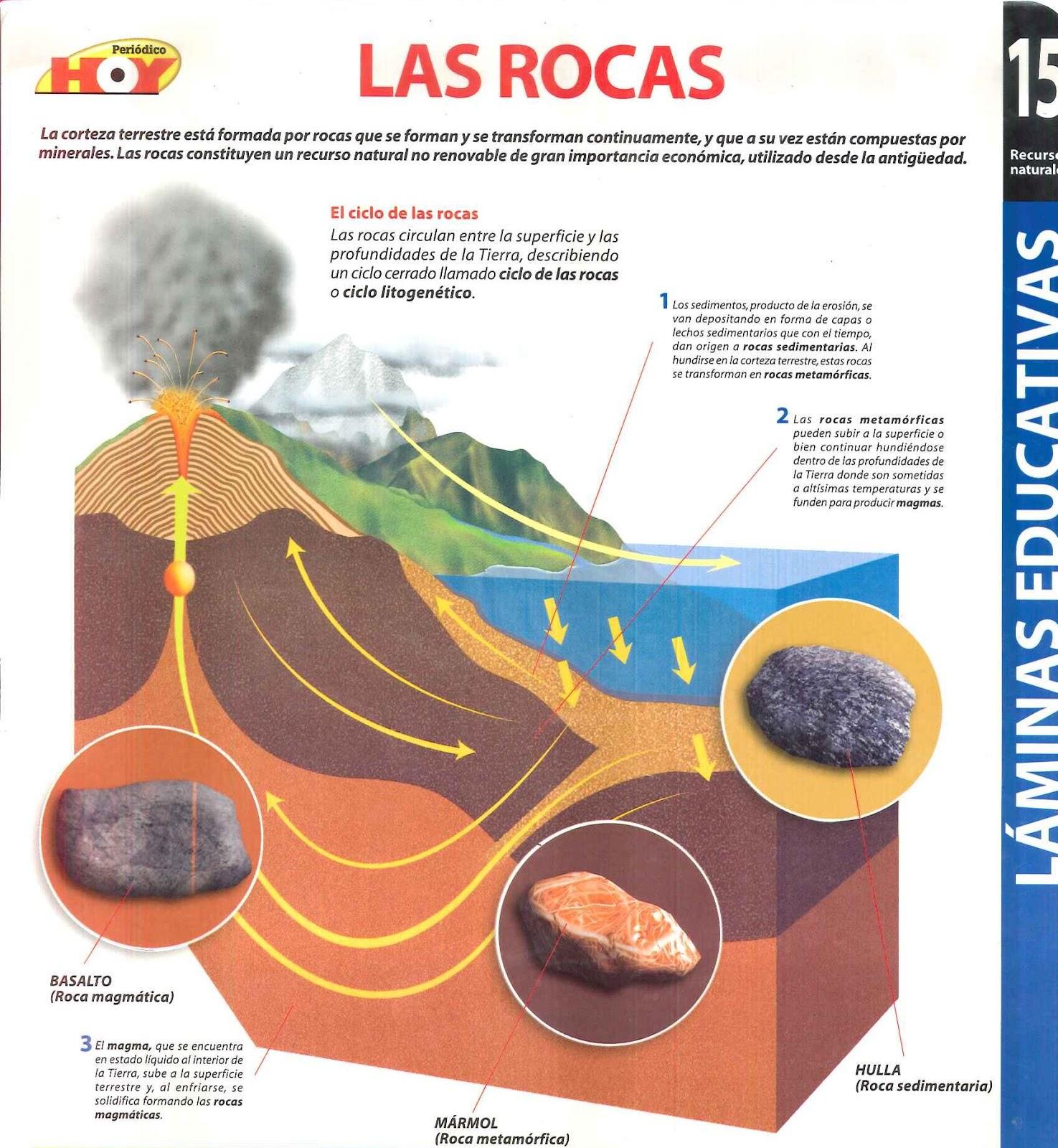 Laminas educativas recursos naturales libros y for Como se forma el marmol