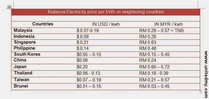 Electricity Tariff In Indonesia