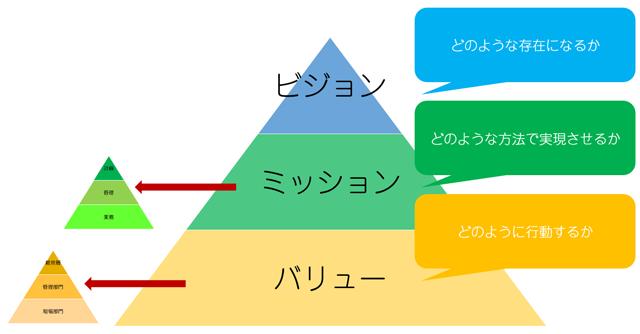 経営理念を分析する