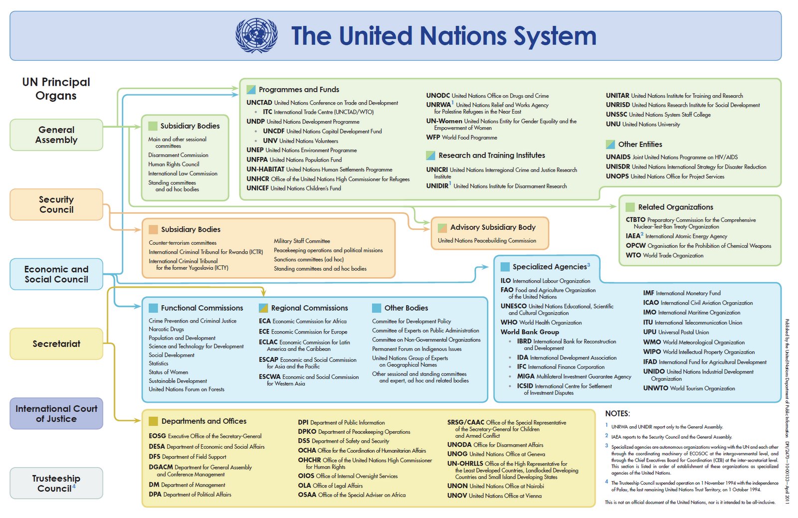 Visible Business The United Nations System Organizational Chart
