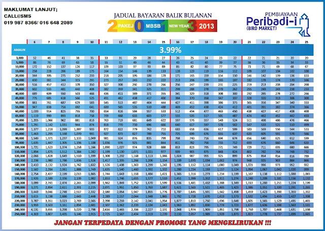 jadual pembayaran pakej jadual pakej new year 3 99 %