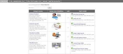 Sistem Forum Online Interaksi Mahasiswa