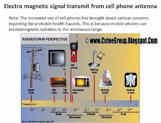 Electro magnetic signal transmit from cell phone antenna Important Info GSM awareness