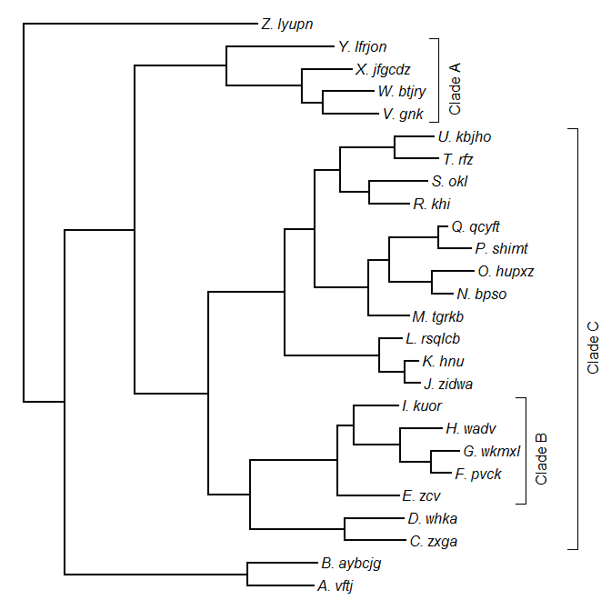 Phylogenetic Tools for Comparative Biology: New function cladelabels
