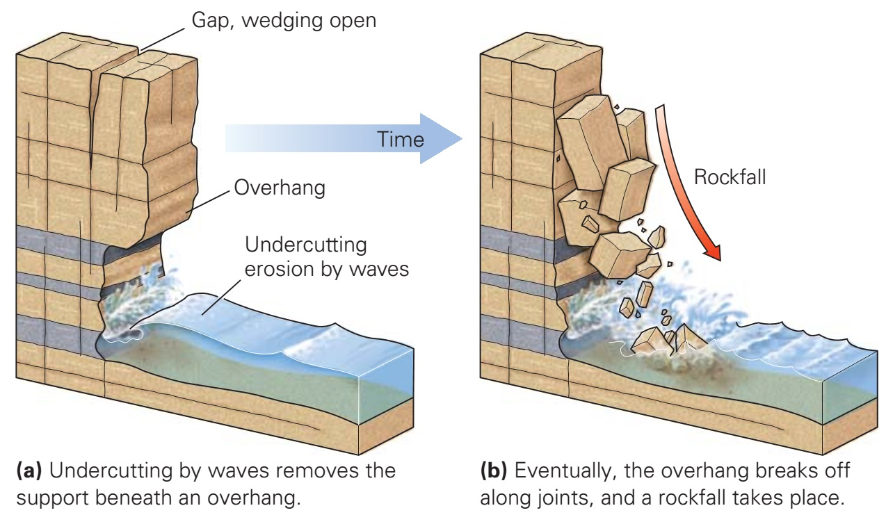 Rock fall diagram electrical work wiring diagram why do mass movements occur learning geology rh geologylearn blogspot com flow diagram earth flow diagram ccuart Choice Image