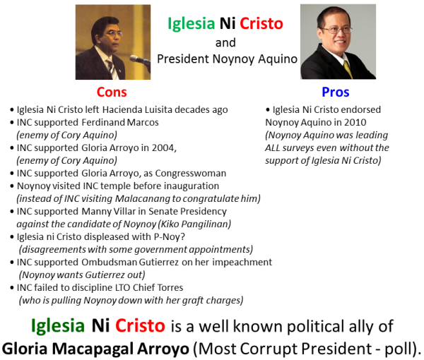 Iglesia Ni Cristo and President Noynoy Aquino