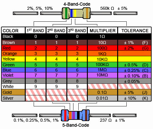 A Tour Of Vlsi Engineering Calculate 5 Band Resistance