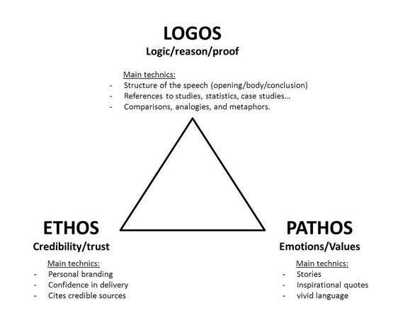essays on ethos pathos and logos An essay that relies primarily on pathos, with little use of ethos or logos, is unlikely to be perceived by an academic audience as persuasive.