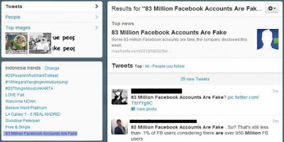 Wah !! Pengguna Twitter senang Facebook punya banyak pengguna palsu