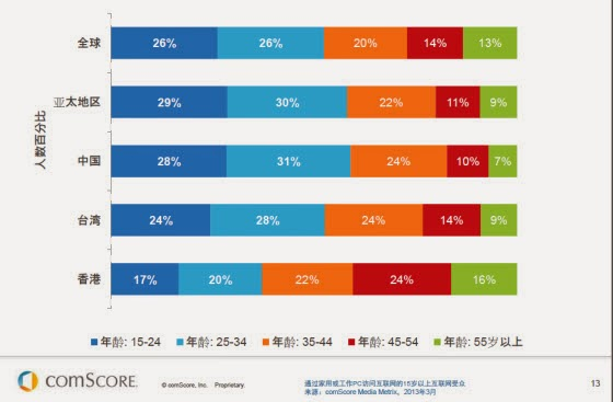 全球使用網路人口歲數