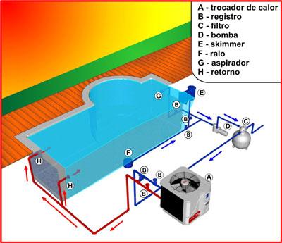 Construindo minha casa clean piscina de concreto vinil for Como construir una piscina en chile
