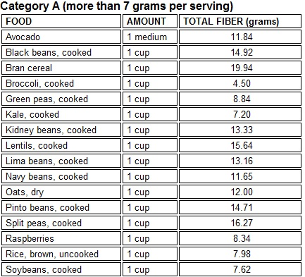 fiber-foods.jpg (433×393)