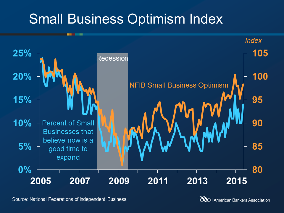 small business big gains About small business trends founded in 2003, small business trends is an award-winning online publication for small business owners, entrepreneurs and the people who interact with them it is one of the most popular independent small business publications on the web.