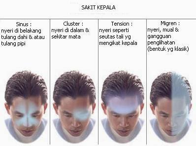 Tips Dan Cara Mengobati Sakit Kepala