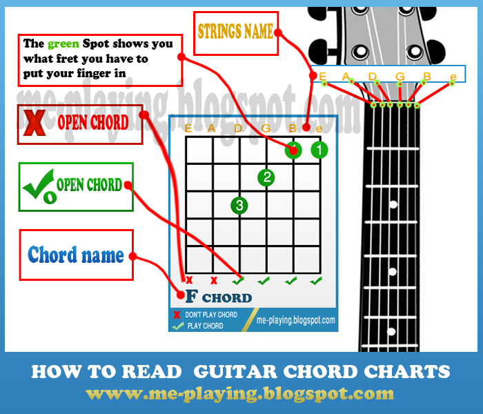 how to read guitar chord charts explaination ~ everything you need ...