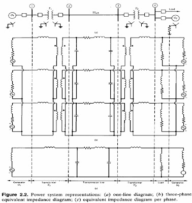 Fauz pengertian one line diagram akan tetapi pemakaian diagram impedans ekulivalen tiga fase e hampir tidak pernah digunakan hal ini karena pada sistem tenaga listrik tiga fase seimbang ccuart Images
