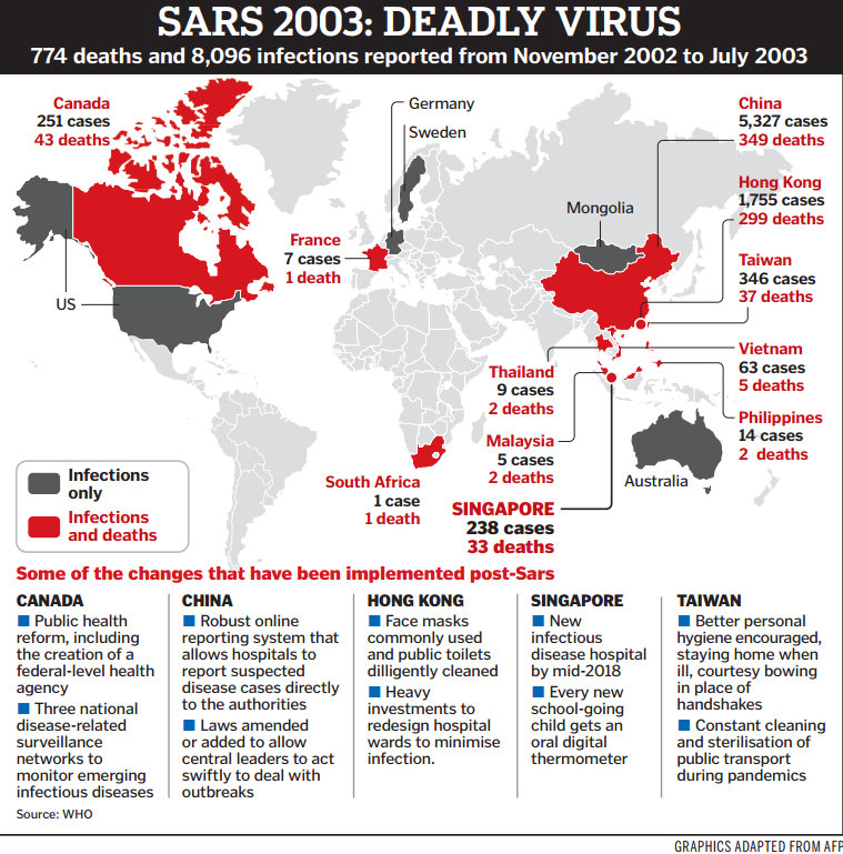 the sars outbreak of 2003 2 different viruses: sars was an explosive outbreak of adult respiratory distress syndrome that started in hong kong in 2003 within weeks of the outbreak it was determined that sars was caused by a novel coronavirus influenza virus is entirely different species of virus there is no cure for sars it is treated by supportive measures.