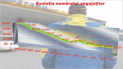 Evoluția numărului de angajați la Petrom în ultimii 13 ani