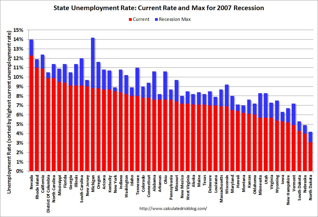 Calculated risk state unemployment rates little changed in february state unemployment sciox Gallery