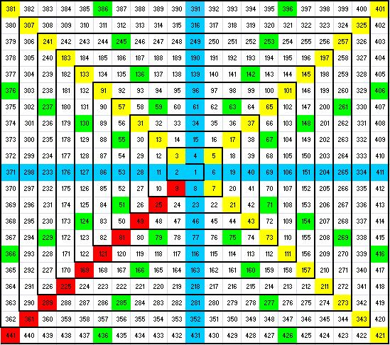 tabel gann piramid