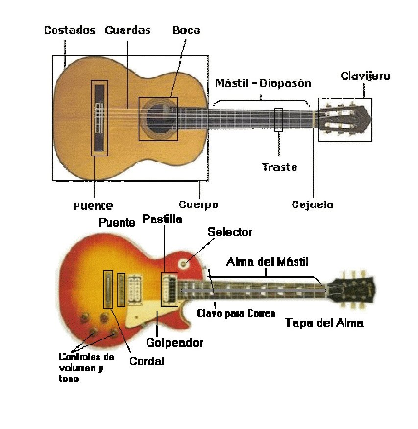 Mi novia es mi guitarra bienvenidos a el blog donde - Tipos de cuerdas ...