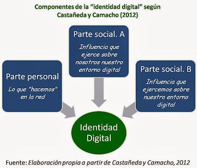 """Componentes de la """"identidad digital"""" según Castañeda y Camacho (2012)"""