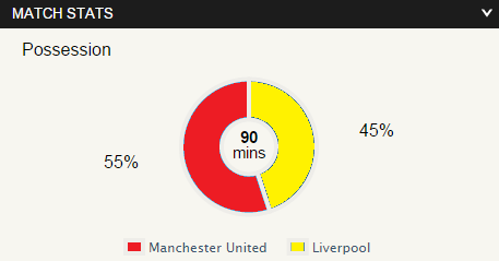 united 3 - 0 liverpool stats