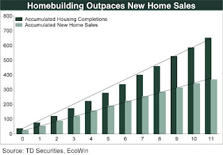 TD Securities comparing completions and new home sales